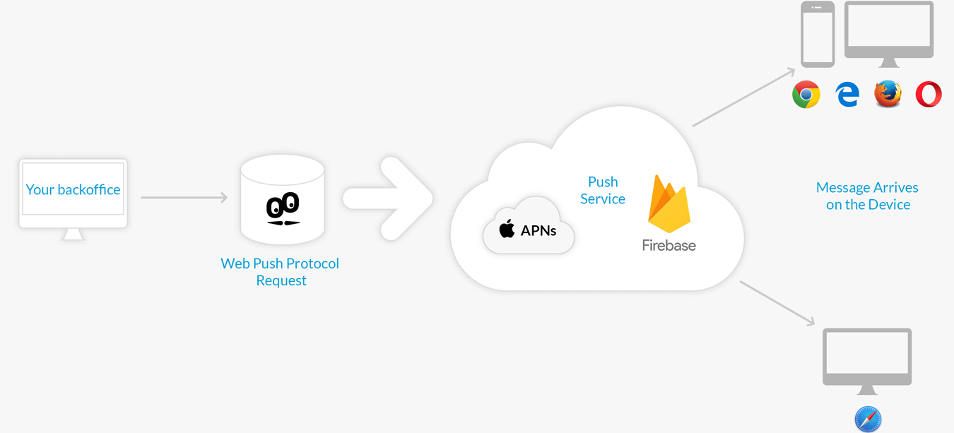 Notifications push pour le web: Firebase and APNs