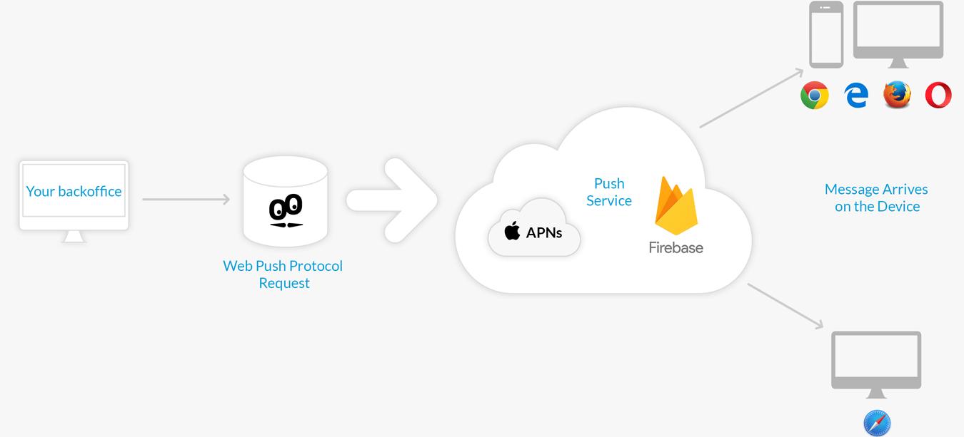 Notificações de Web push: Firebase e APNs