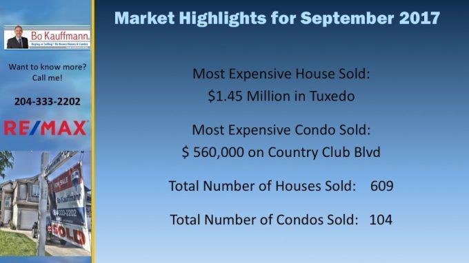 Market Highlights for September 2017 in Winnipeg