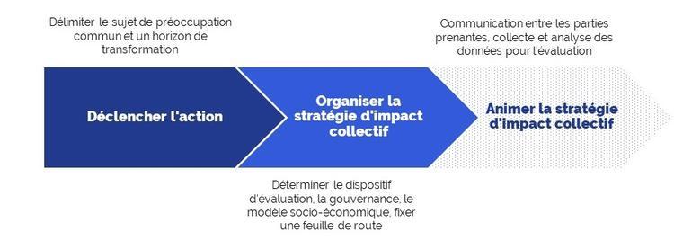 Stratégie d'impact collectif