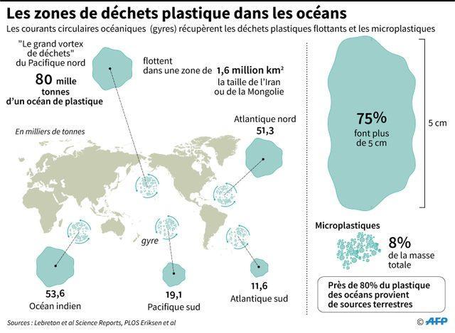 Les continents de plastiques dans les océans du monde ©AFP