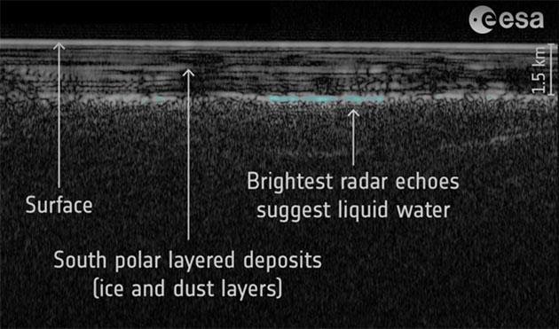Der MARSIS-Radarscan offenbarte 2018 einen kaum einen Meter tiefen See unter der südlichen Polkappe des Mars. Copyright: ESA/NASA/JPL/ASI/Univ. Rome; R. Orosei et al 2018