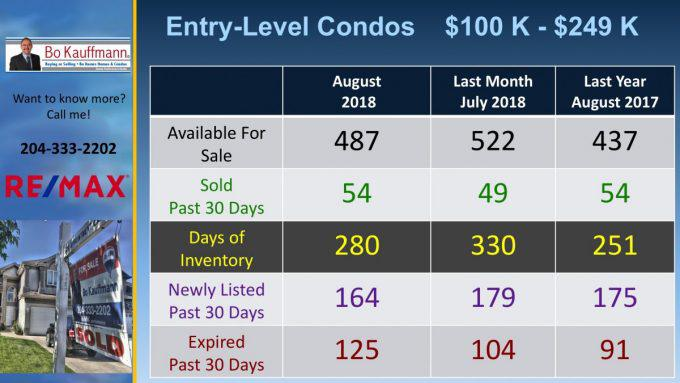 Entry level condo sales in Winnipeg real estate in August 2018
