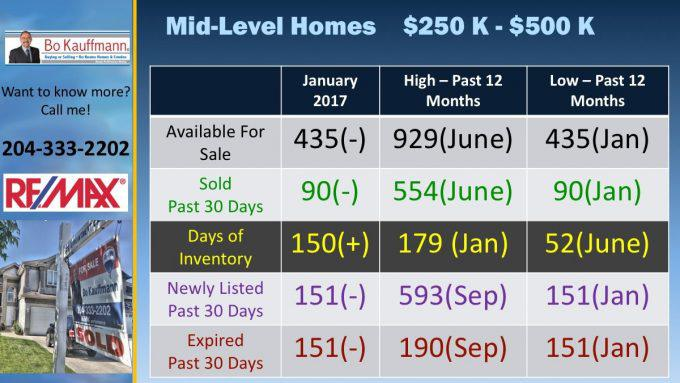 Winnipeg Housing Market Report - Real Estate Market Latest Posts Market Updates