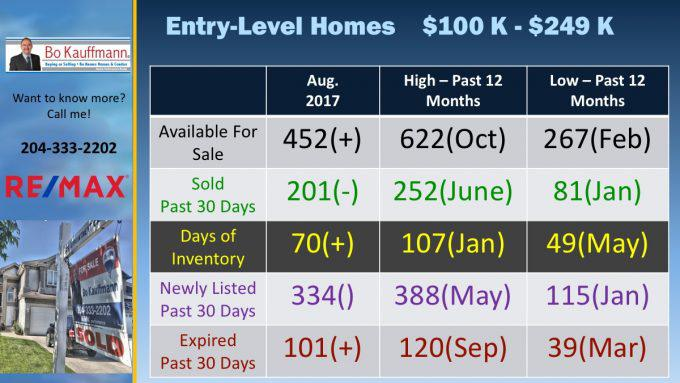 Entry Level Home Sales in Winnipeg in August 2017