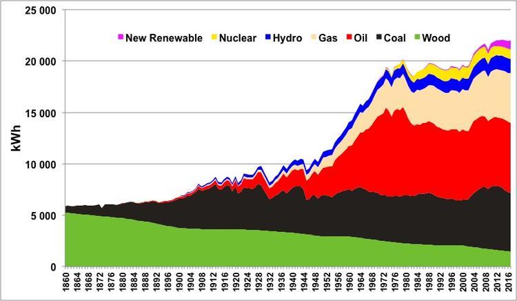 Evolution de la consommation d'énergie par personne, en moyenne mondiale, depuis 1860, bois inclus (mais ce dernier n'alimente quasiment jamais une machine industrielle ou un véhicule).