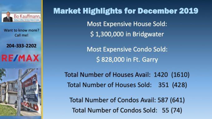 December Market for Winnipeg