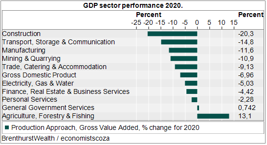 Graph 2: GDP percentage change by sector