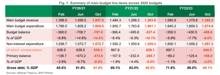 Summary of main budget line items across 2020 budgets