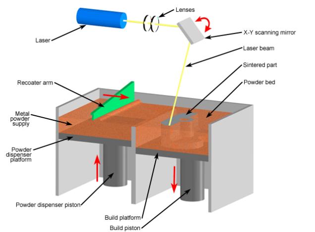 modelo de impresión 3d DMLS.png