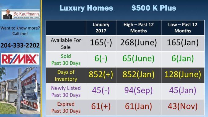 Custom Winnipeg Luxury Homes Report - July 2019 Latest Posts Luxury Homes Market Updates