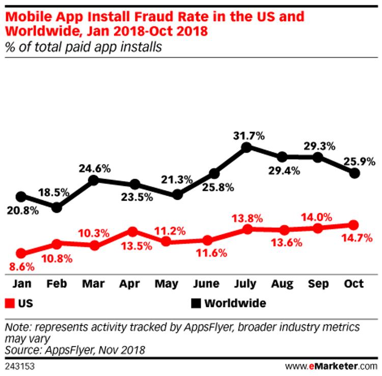 crescente fraude no marketing de aplicativos para dispositivos móveis